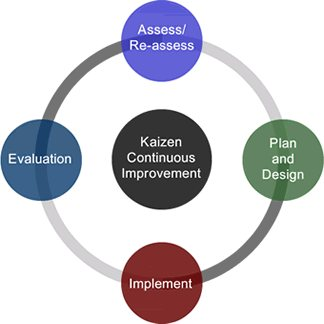 Diagram illustrating Kaizen Method of Continuous Improvement